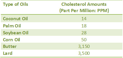 Coconut Oil And Cholesterol table